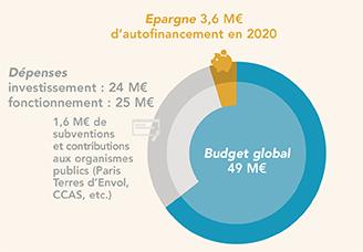 Budget 2021: la municipalité investit dans votre quotidien!